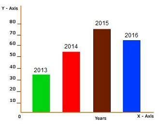 Dissertation Statistics Help Dissertation Statistician